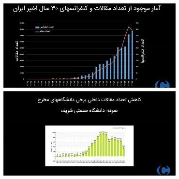 پیش بینی کاهش تولید علم به زبان فارسی در ۱۰ سال آینده